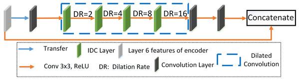 Improved dilation convolution (IDC).