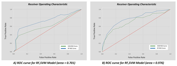Correlation of true vs. false positive rates for the 10 best features.