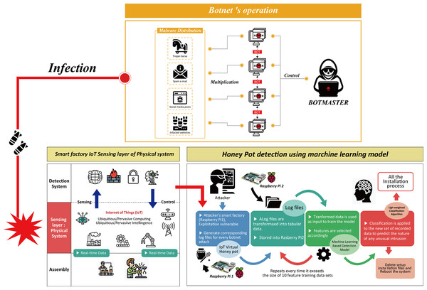 Operating mechanisms of botnet attacks to the physical sensing layer of a smart factory and design of the honeypot combined machine learning model.