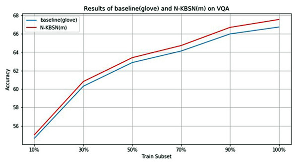 Statistics chart of experimental results of N-KBSN(m) and baseline (glove) in different training subsets.