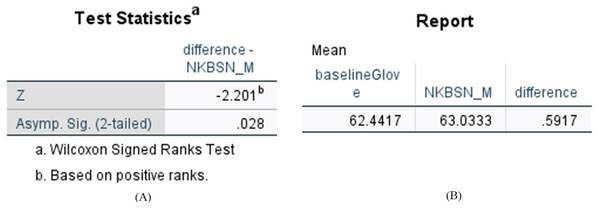 Statistical results of difference between N-KBSN(m) model and baseline (glove) model.