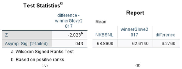 Statistical results of difference between N-KBSN(m) model and 2017winner(glove) model.
