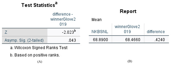 Statistical results of difference between N-KBSN(l) model and 2019winner (glove) model.