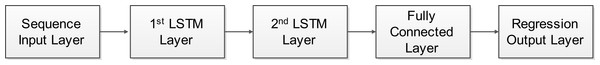 The LSTM network architecture used in OPTICAL+ predictor.