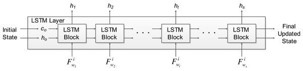 The LSTM layer architecture used in OPTICAL+ predictor.