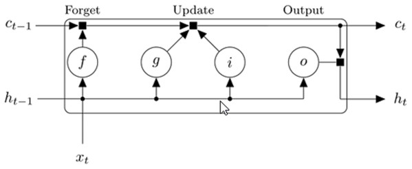 Diagram showing the flow of data through the LSTM block for t-th step of the input sequence (MathWorks, 2018).