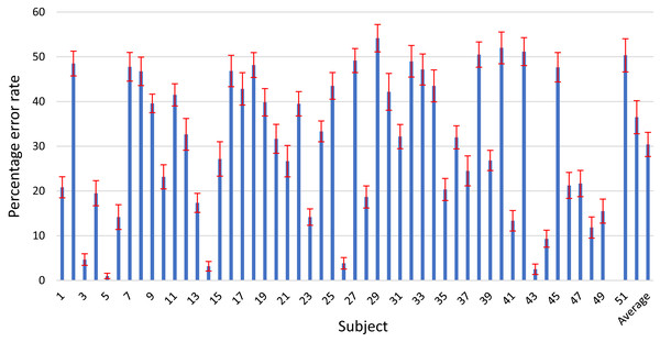 Error rates of the individual subjects for the proposed OPTICAL+ predictor.