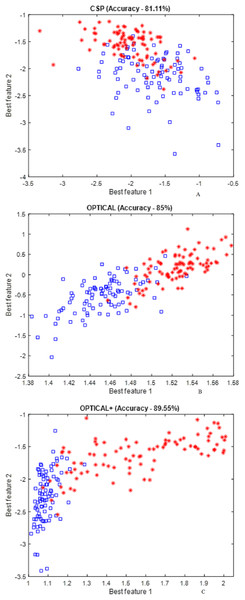 Distribution of the best two CSP features obtained using conventional CSP approach and proposed method.