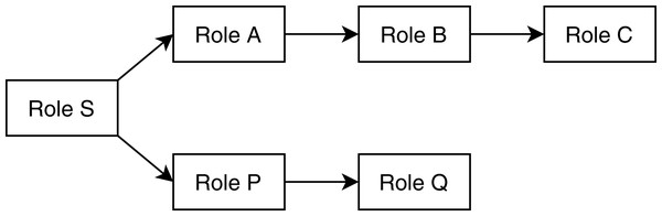 A sample user-defined role hierarchy tree.