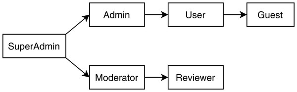 Role hierarchy tree of the TMS application.