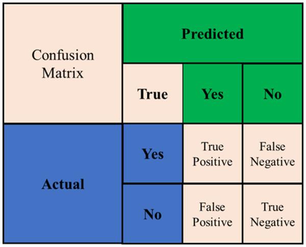Confusion matrix.