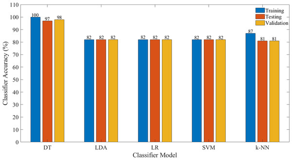 Classification accuracy for each model for all features.
