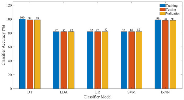 Classification accuracy for each model for the selected features.