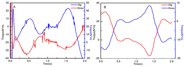 (A) Hip and knee joint torque of simulation data. (B) Hip and knee joint torque of experiment data.