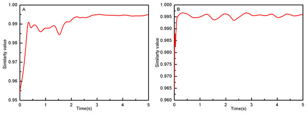 (A) The joint similarity curve of RAPC. (B) The joint similarity curve of RAPDC.