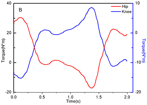 Hip and Knee joint Torque of experimenter.