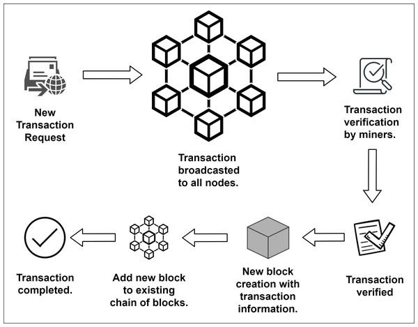 Transaction in blockchain.