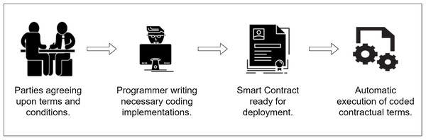 Steps of building a typical smart contract.