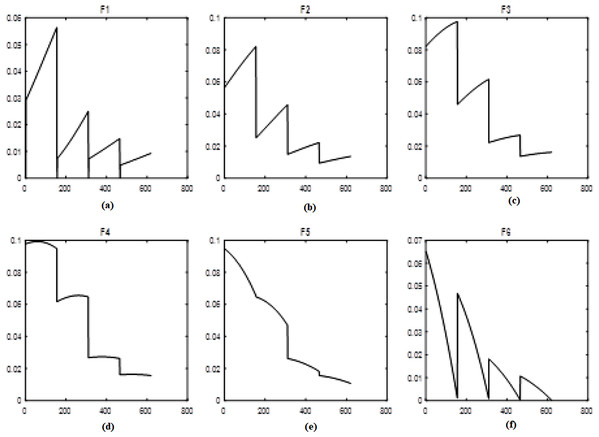 Levels of fuzzy transform with Triangular type 1 membership function.