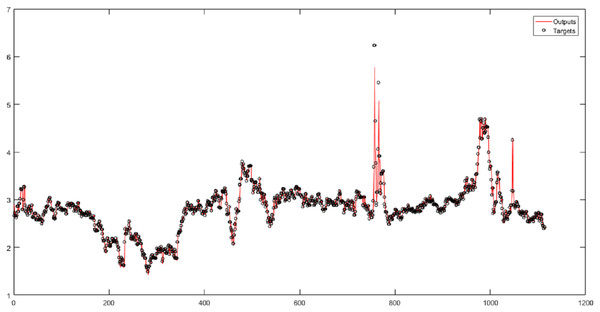 The results of the RBF neural network for the original time series of gas price.