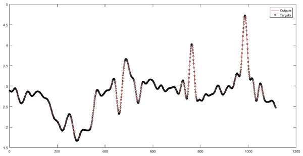 The results of the MLP neural network for Level 4 obtained from the wavelet decomposition.