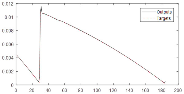 The results of MLP for Level 6 obtained from fuzzy transform with Triangular type 1 membership function.