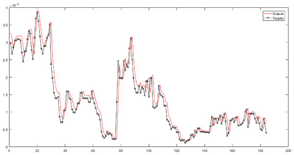 The results of SVR for Level 1 obtained from fuzzy transform with Gaussian membership function.