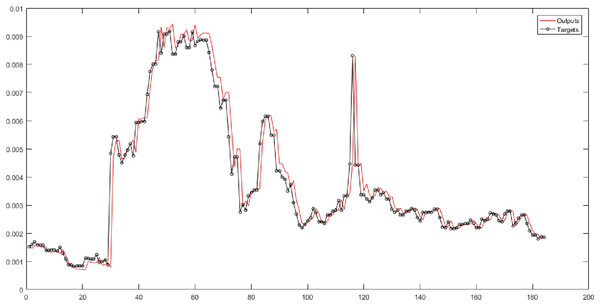 The results of ANFIS for Level 6 obtained from fuzzy transform with the Trapezoidal membership function.