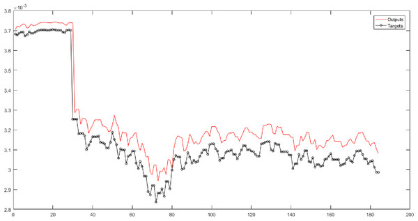 The results of SVR for Level 3 obtained from fuzzy transform with the Bell-shaped membership function.