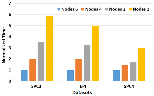 A depiction of normalized running time of MOWOATS for SPC3, EPI, and SPC4 datasets over a different number of computing nodes.