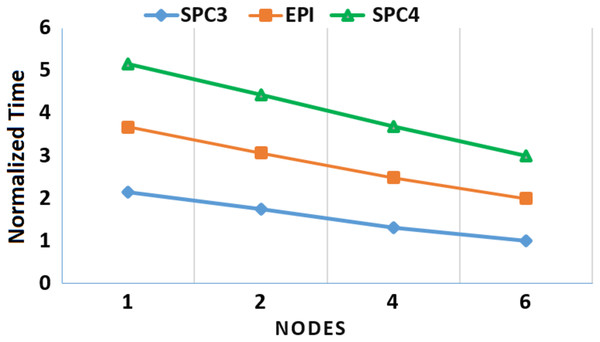 A depiction of the speedup gain of MOWOATS when the number of computing nodes is increased for the SPC3, EPI, and SPC4 datasets.
