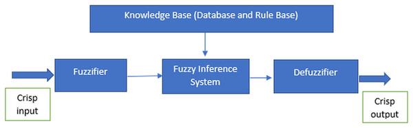 Features of the fuzzy system.
