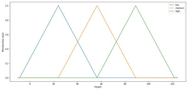 Shape of the triangular membership function.