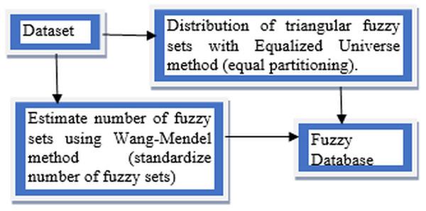 Approaches of FUZZYDBD Method.