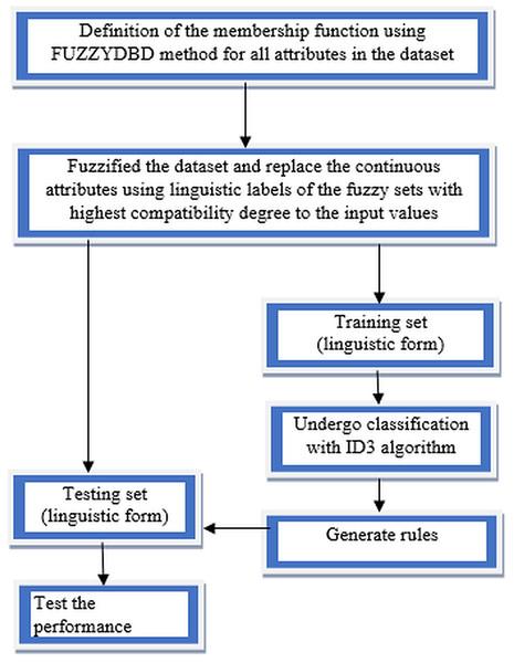 Flow of FID3 algorithm.