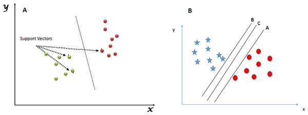 SVM classifier. (A) SVM classification technique. (B) SVM hyperplane selection.