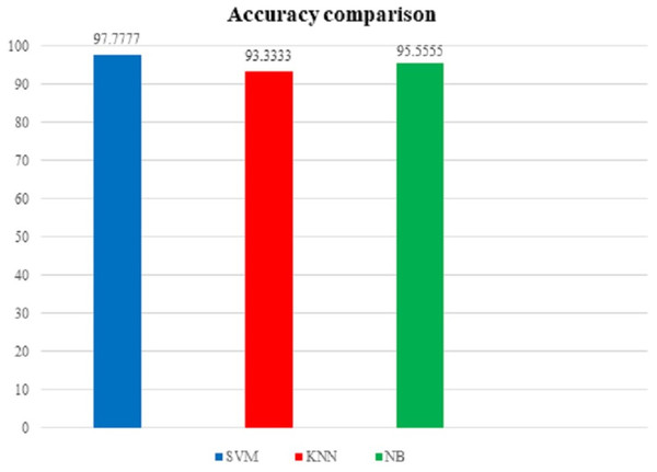 Accuracy comparison graph (using UNSW-NB15 dataset).
