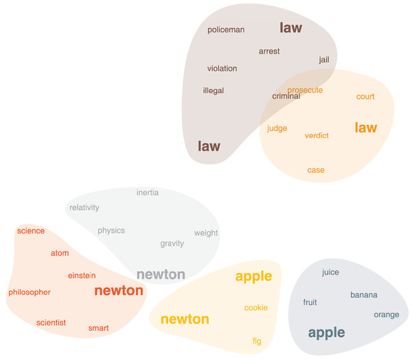 "The word association network, clusters around the word ""Newton""."