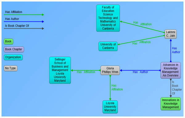 Visual representation of RDF data showing book chapter as a resource and its link to parent book, authors and affiliations of authors.