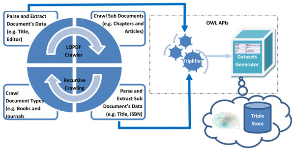 Architecture of the LOPDF framework.