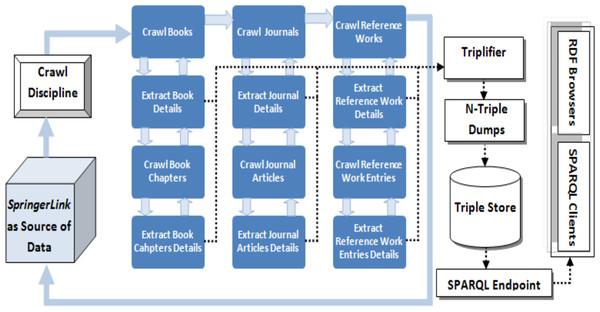 Data extraction process of the LOPDF framework (Aslam & Aljohani, 2016).