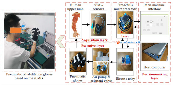 The composition of the trigger control system of the pneumatic rehabilitation gloves based on the sEMG.
