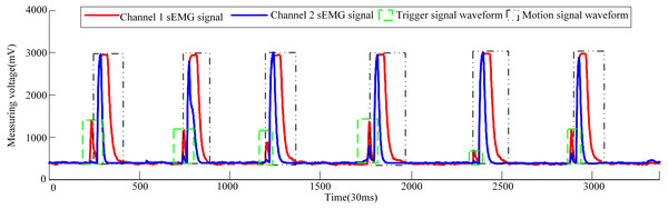 Volunteer 1′s sEMG signal waveform when he attended pneumatic rehabilitation gloves triggering control.