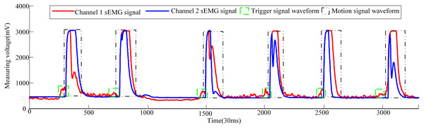 Volunteer 2′s sEMG signal waveform when he attended pneumatic rehabilitation gloves triggering control.