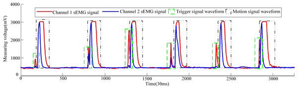 Waveforms of dual-channel sEMG signals when three volunteers attend pneumatic rehabilitation gloves triggering control.
