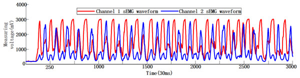 Dual-channel human hand motion sEMG waveforms in 90s.