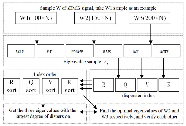The flow chart of finding the optimal eigenvalues.