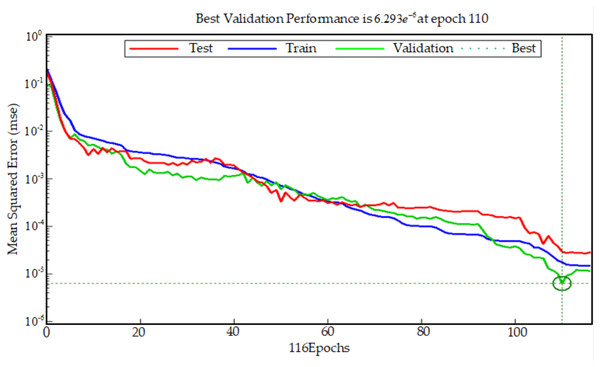 Best validation performance.