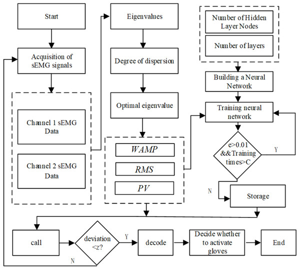 Algorithm flow chart of pneumatic glove trigger based on sEMG signals.