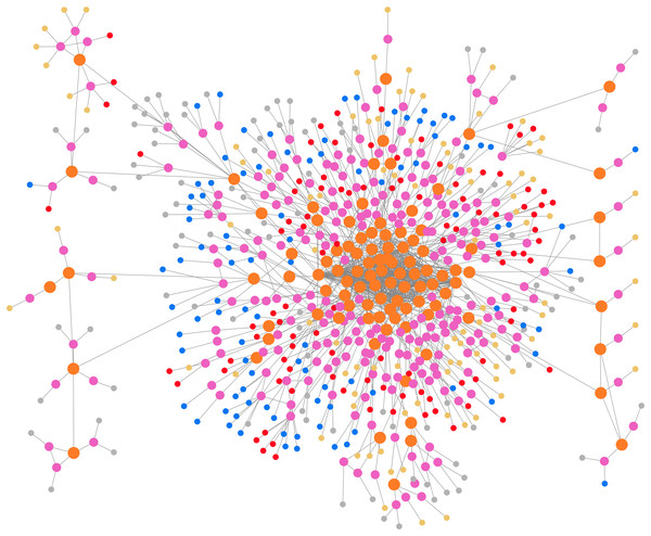 Visualization of the instantiated graph.